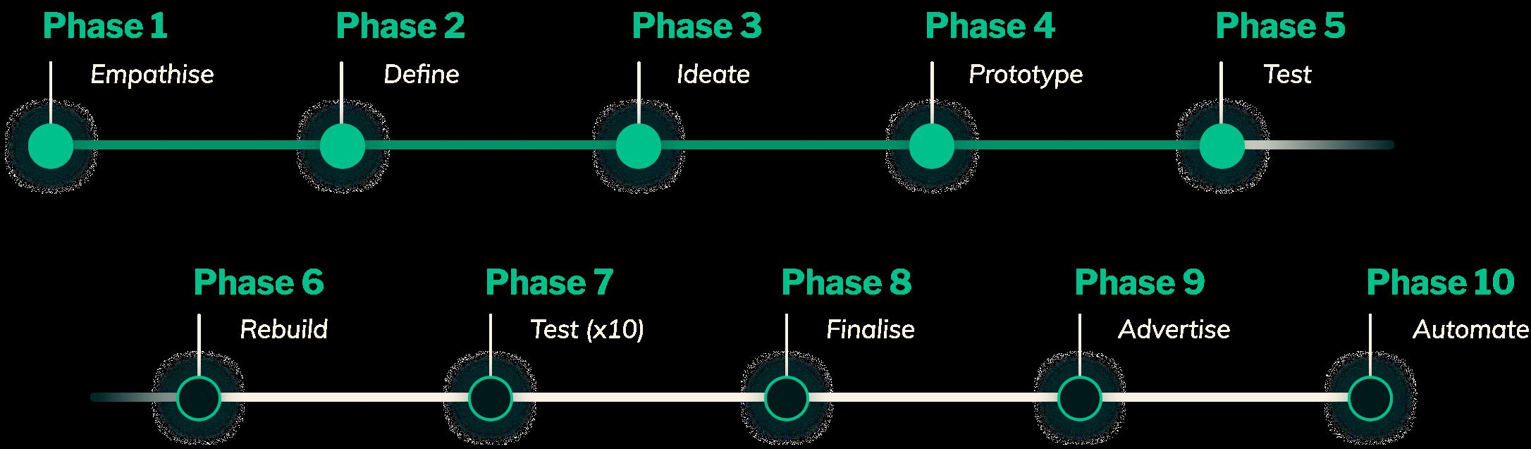 WeFuture Development Phase